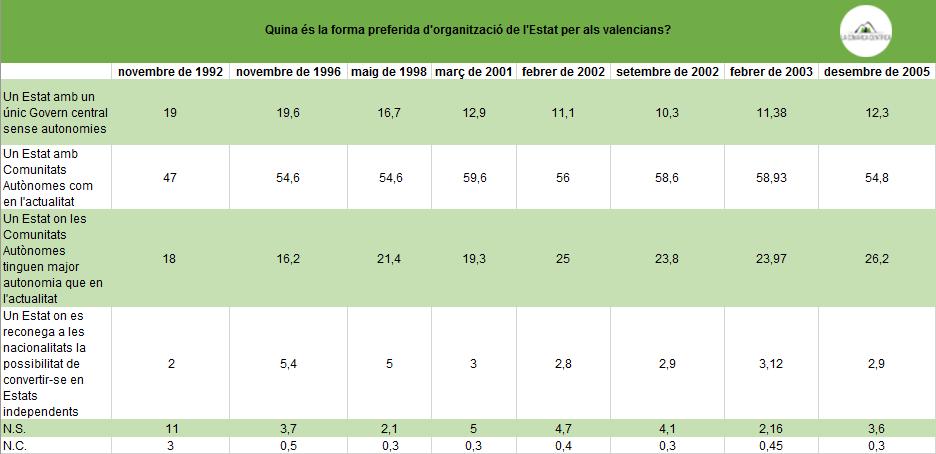 Organització estatal preferida per als valencians