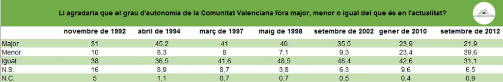 Grau d'Autonomia de la Comunitat Valenciana
