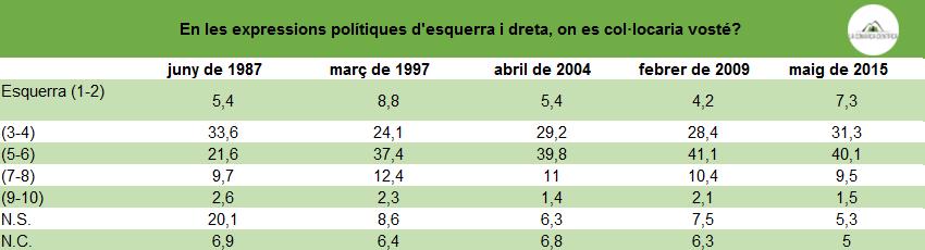 Autoubicació ideològica valencians