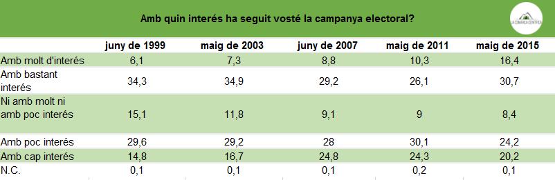 Seguimen campanya electoral valenciana