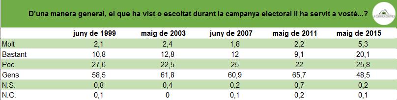 Utilitat campanya electoral valenciana