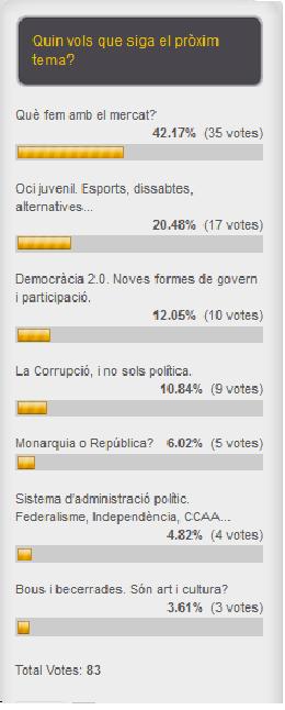Enquesta Algemesí al Debat