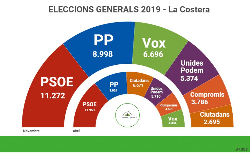 Eleccions la Costera 2019