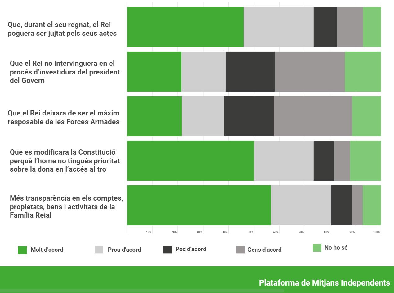 Quins canvis donaries suport els valencians?