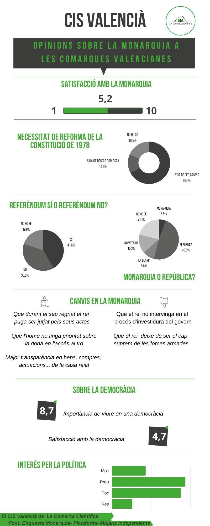 El CIS Valencià - Infografia