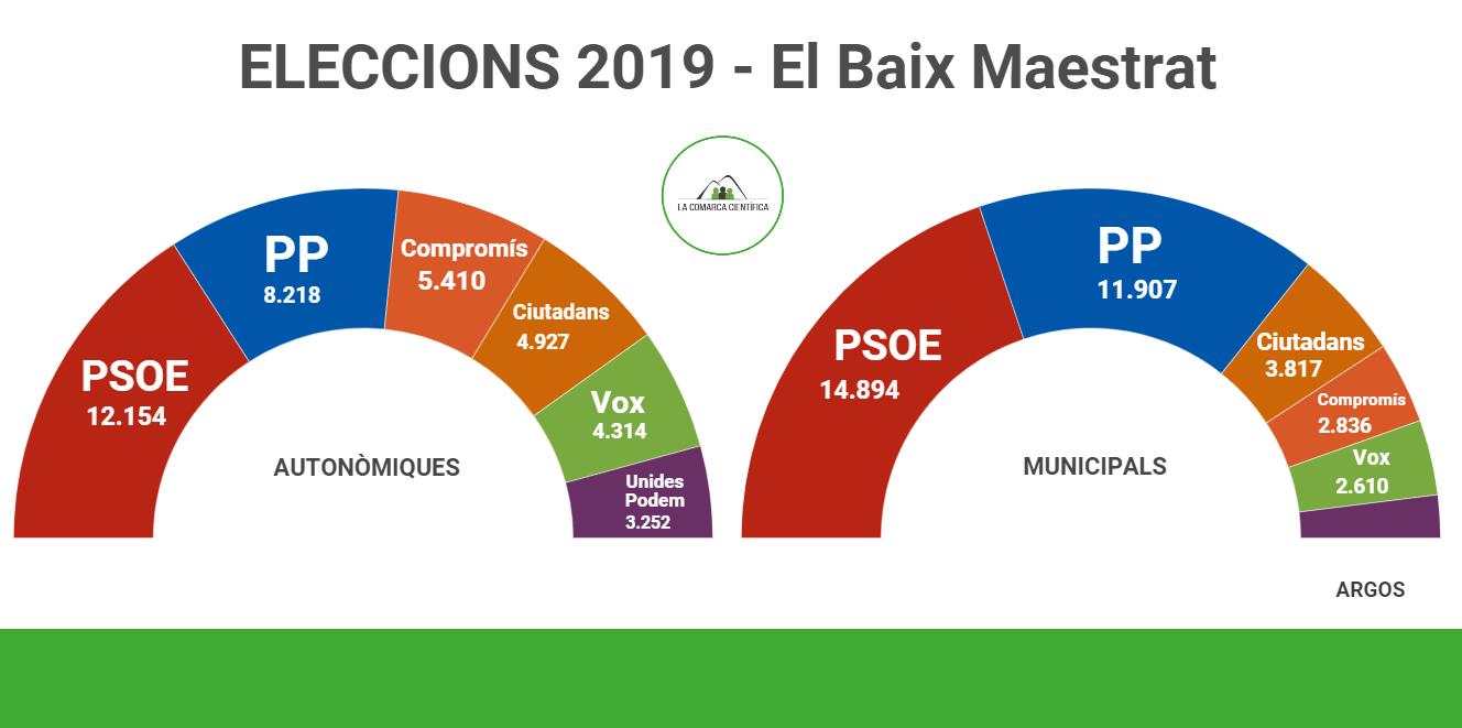 Eleccions Baix Maestrat 2019