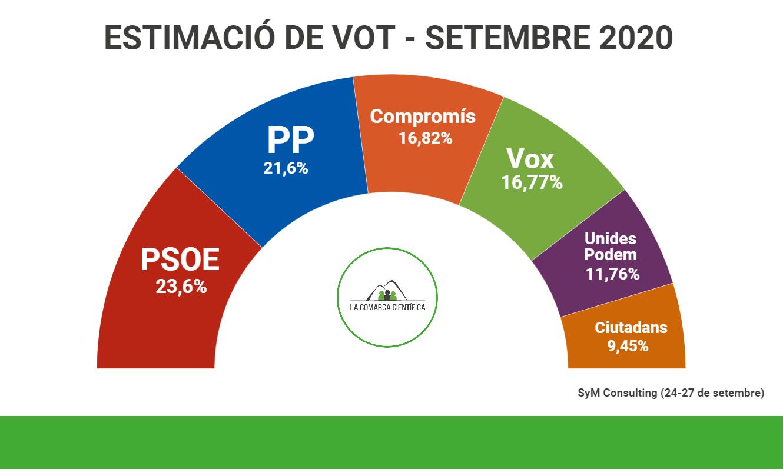 Baròmetre eleccions valencianes 2020