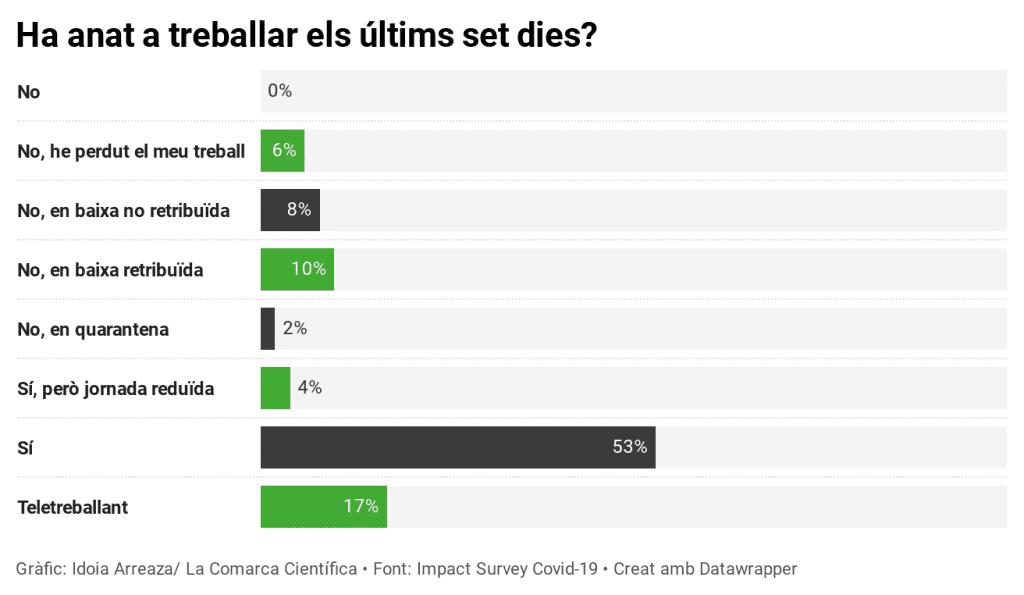 Percentatge valencians treballant covid-19