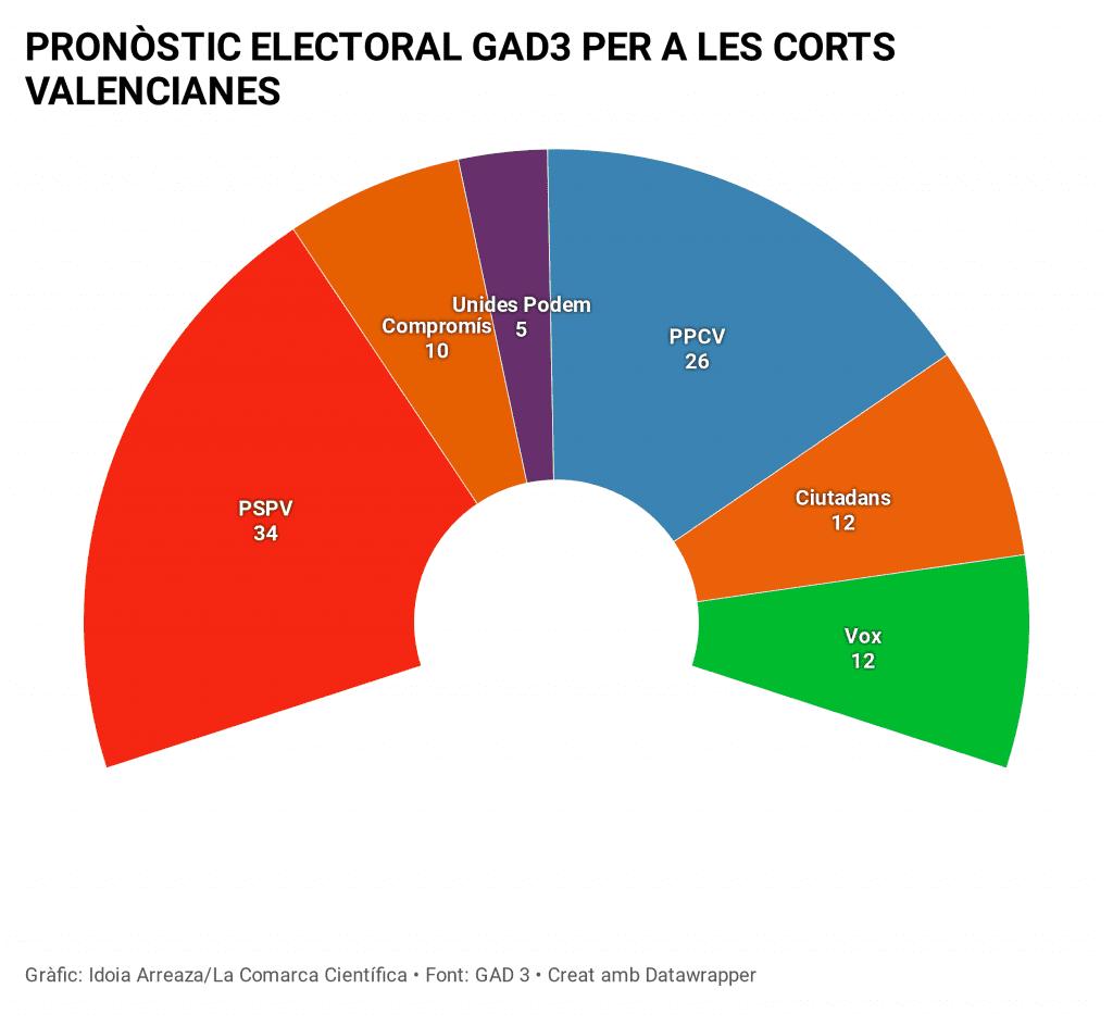 Enquesta GAD3 Corts Valencianes setembre 2020