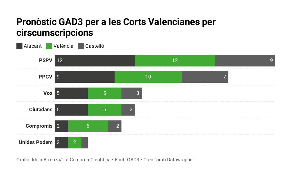 Enquesta GAD3 Corts Valencianes per circumscripcions