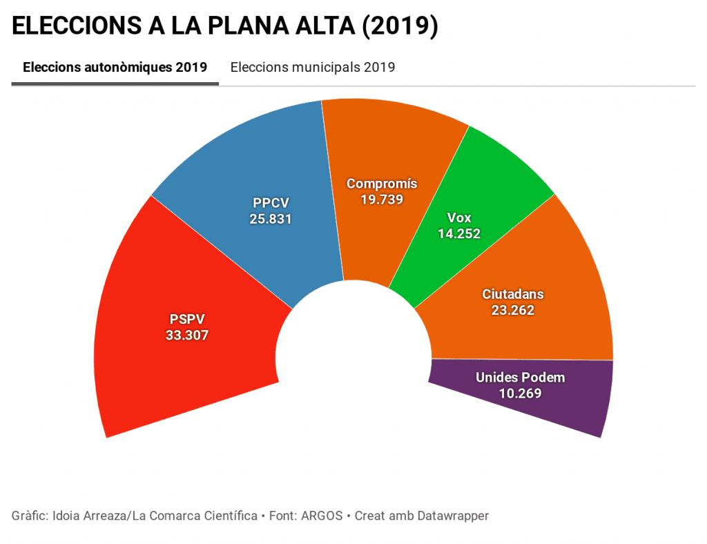 Eleccions autonòmiques Plana Alta 2019