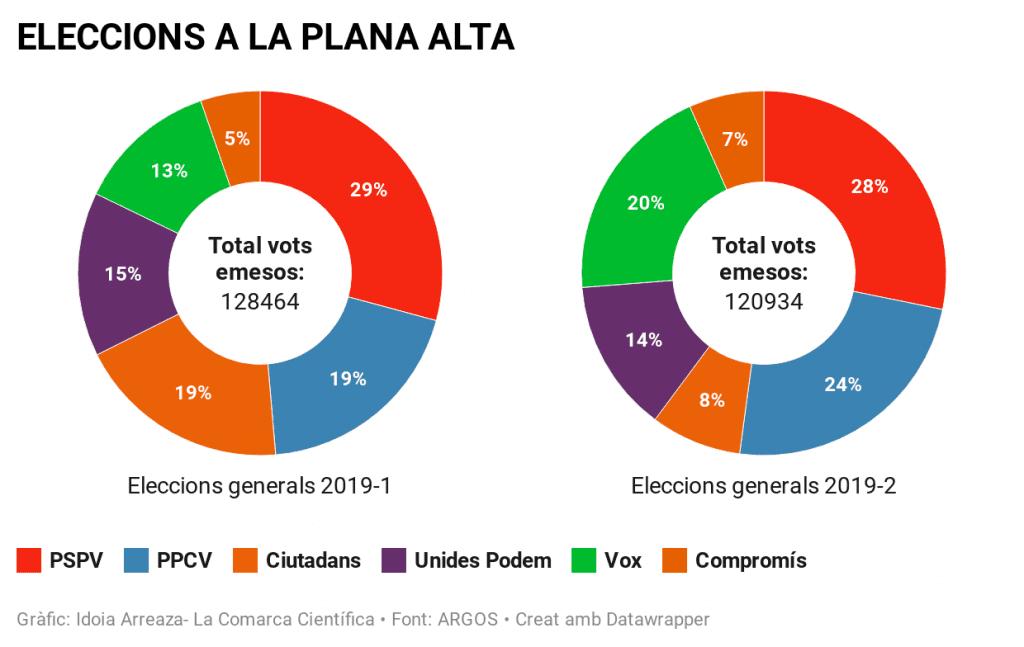 Eleccions generals Plana Alta 2019