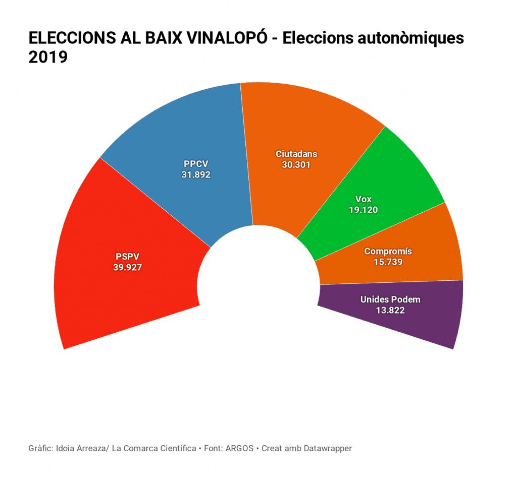 Eleccions autonòmiques Baix Vinalopó 2019