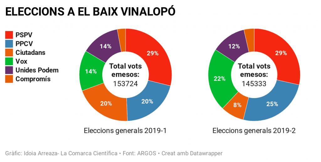 Eleccions generals Baix Vinalopó 2019