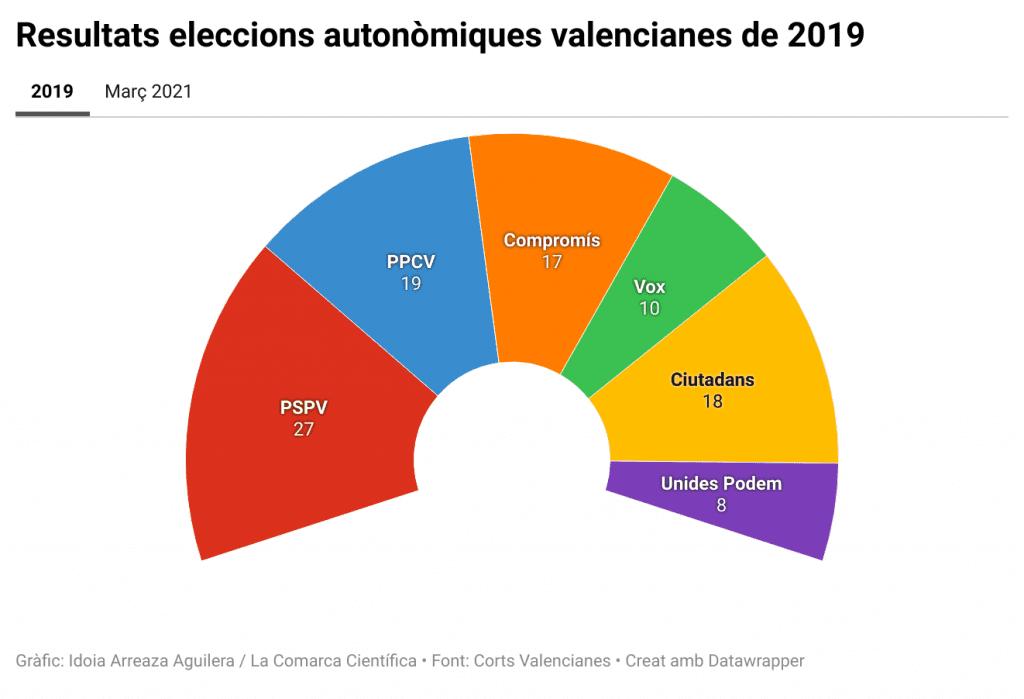 Resultats eleccions autonòmiques valencianes de 2019