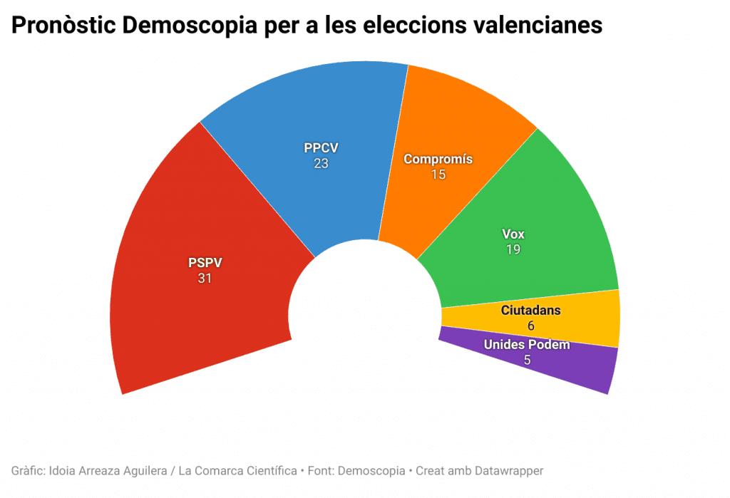 Pronòstic Demoscopia per a les eleccions valencianes
