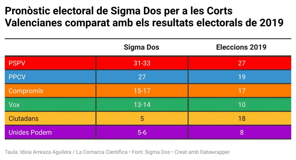 Pronòstic electoral de Sigma Dos per a les Corts Valencianes comparat amb els resultats electorals de 2019