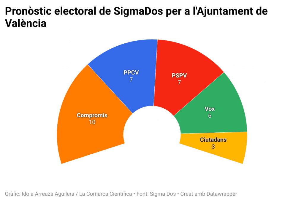 Pronòstic electoral de Sigma Dos per a l'Ajuntament de València